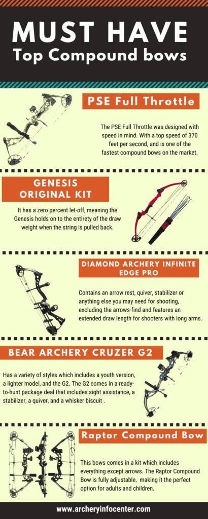 Compound Bow Info sheet